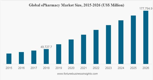 e-pharmacy fortunebusinessinsights